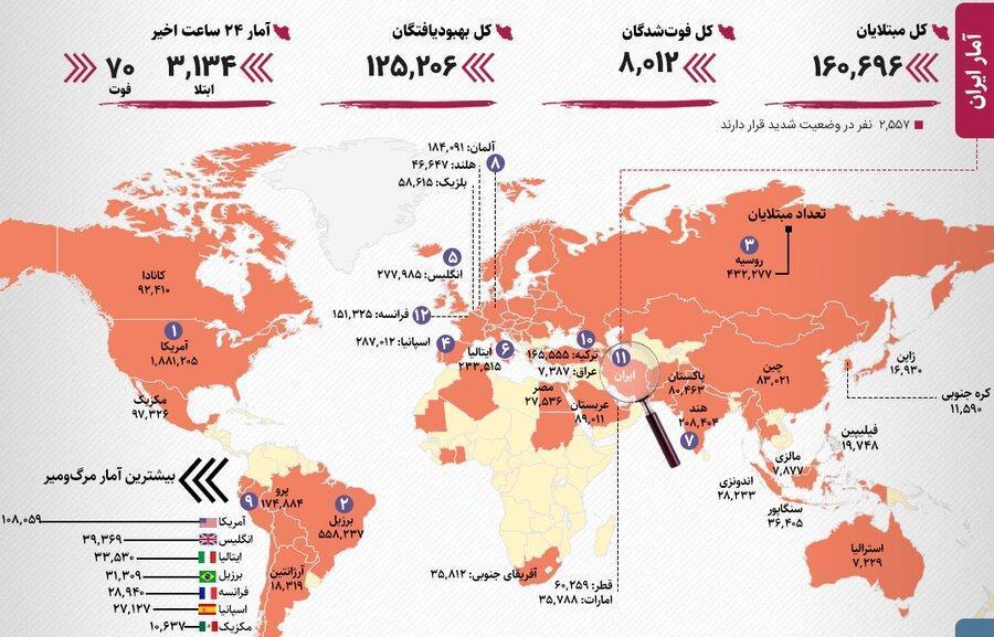 آخرین آمار رسمی کرونا در ایران و دنیا ، ترکیه از ایران پیشی گرفت؛ افغانستان رکورد زد ، افزایش ابتلا در ایران